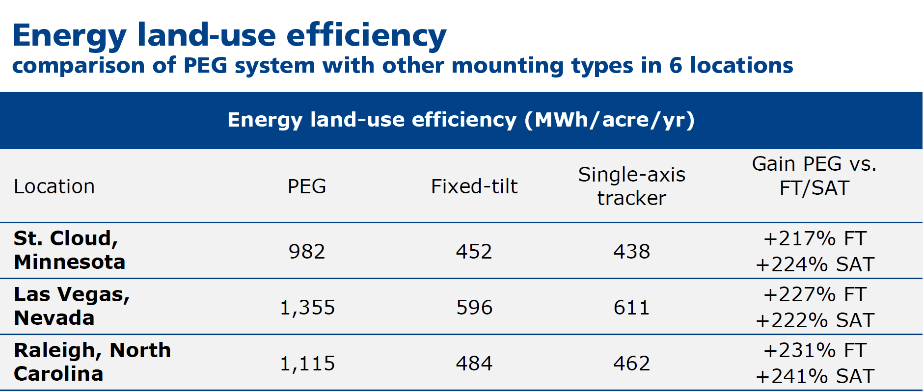 Solar power plant efficiency in NA