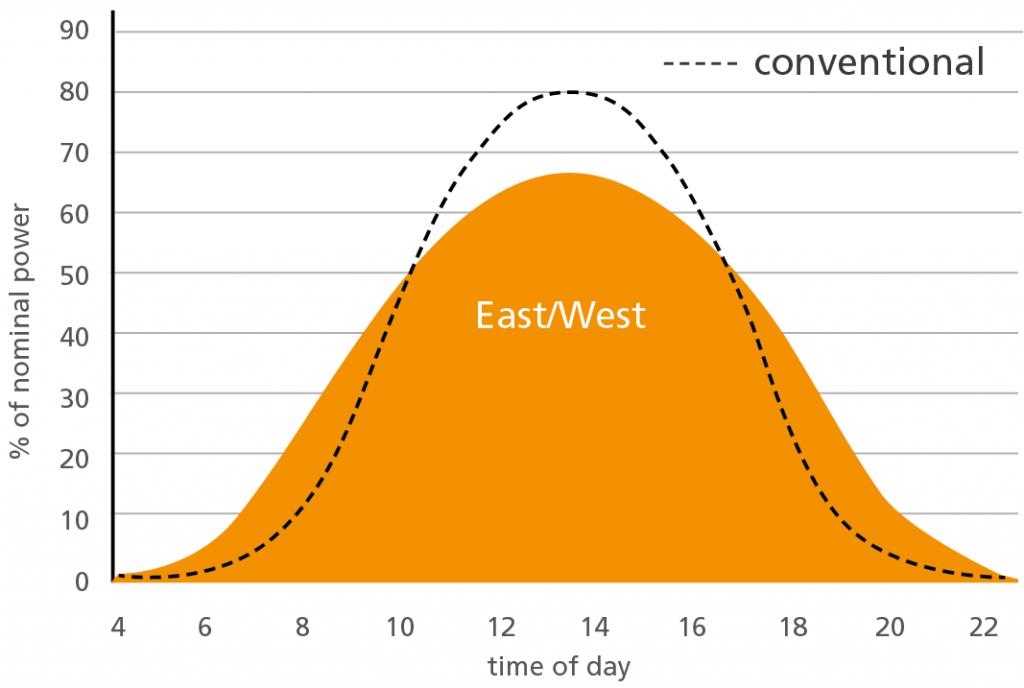 PEG Consistent energy generation