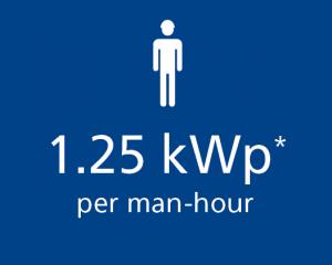 fast working Solar