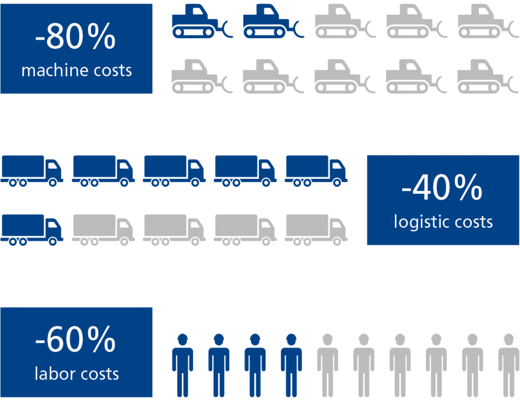 Expense costs
