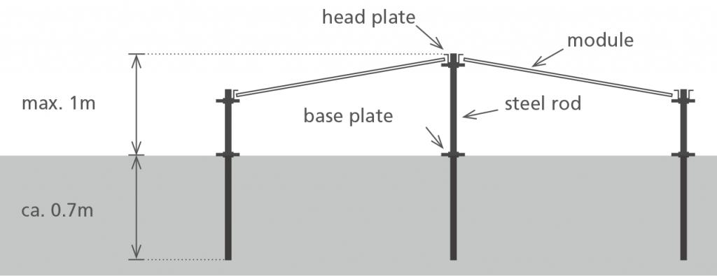 PEG substruckture drawing