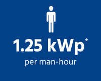 more kWp per man-hour