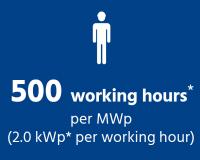 Working Hours PEG Solar Power Plant